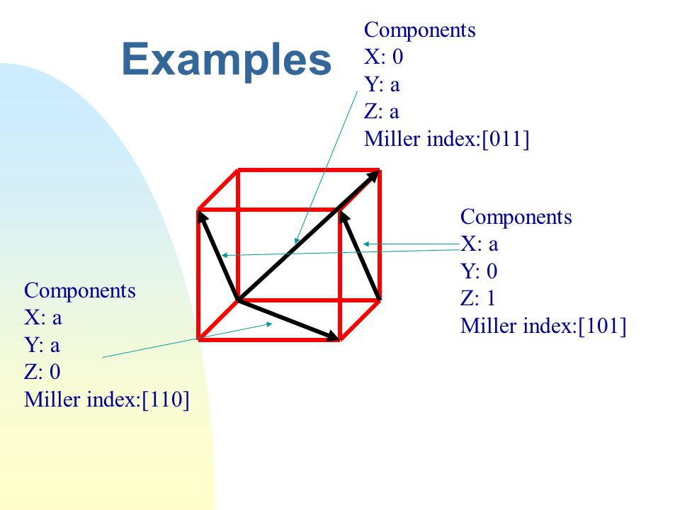 Examples Components X: 0 Y: a Z: a Miller index:[011] Components X: a